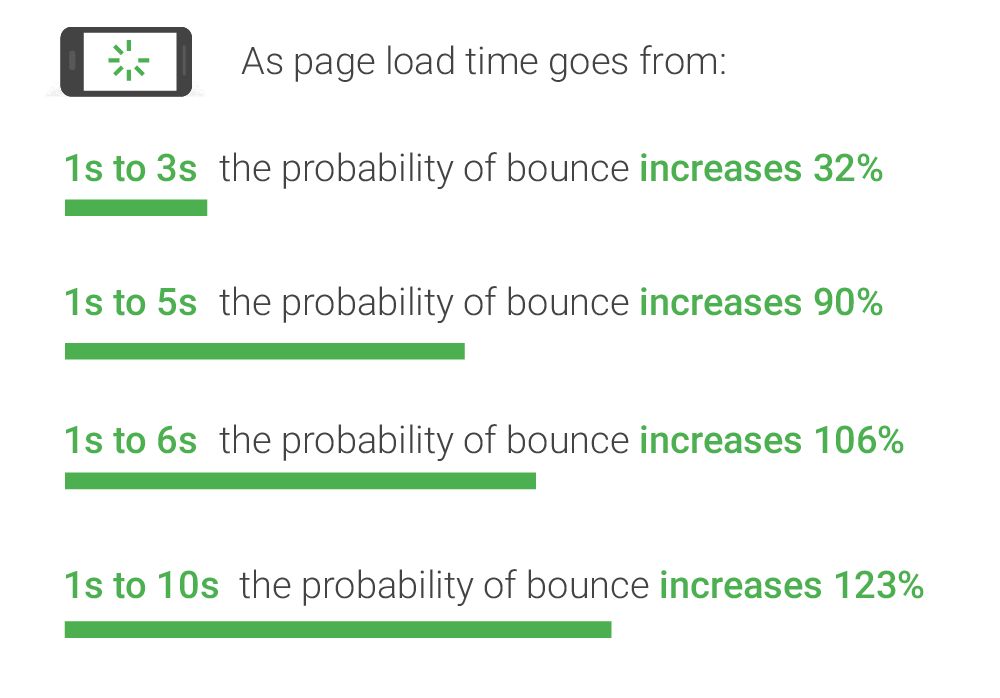 As page load time increases probably of bounce increases